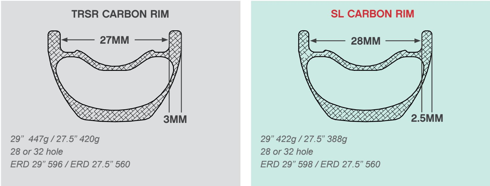 THE TRSR and SL rim share a similar profile.