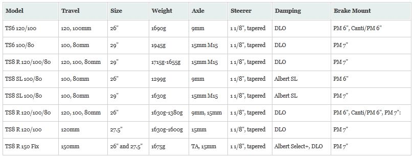 Magura TS8R 150 Fork chart