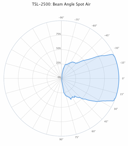 Name:  TSL-2500 Beam Angle Spot Air.jpg Views: 10819 Size:  71.3 KB