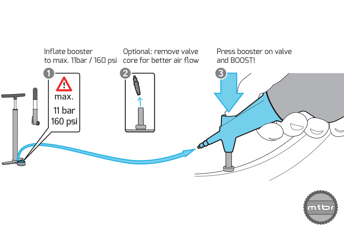 Booster Use Diagram