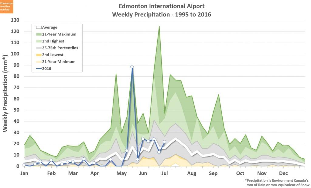 Edmonton Spring/ Summer 2016-untitled.jpg