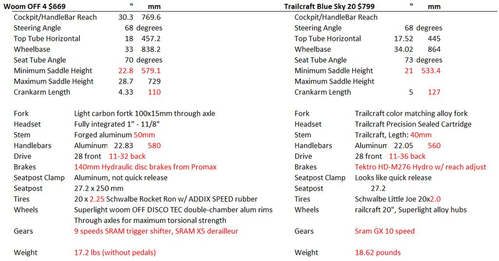 "20"" bike rec 0 top limit - best options?-untitled.jpg"