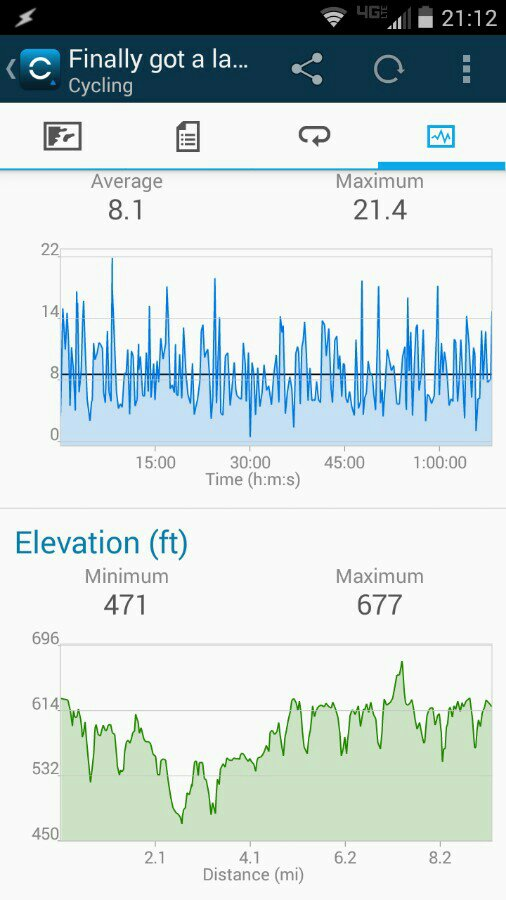 What is your average speed on out and bike rides?-uploadfromtaptalk1428804816371.jpg