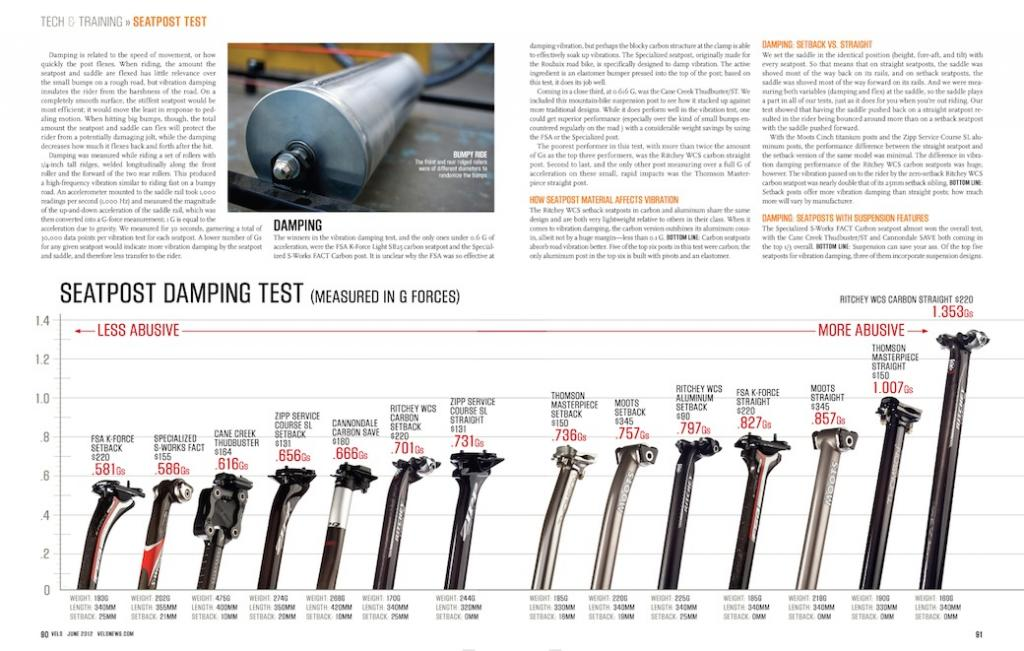 Carbon 'bars and seat post for dampening.-velonews_seatpost_june2012.jpg