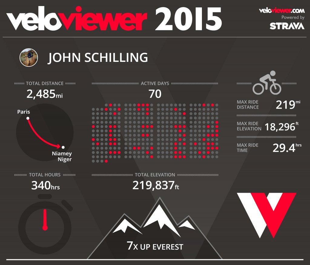 2015 Miles, Highs, and Lows-vv2015.jpg