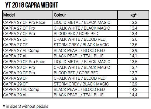 YT Capra Weights