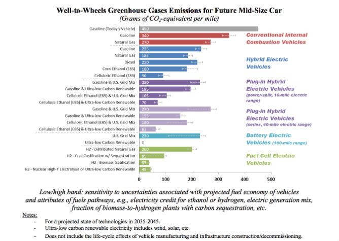 Hydrogen fueled vehicles-well-wheel-stats.jpg