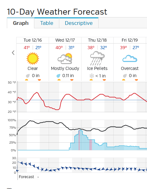 The Weather Thread-wichita-_kansas_-67201-_conditions_-_forecast_weather_underground_-_2014-12-16_00.56.07.png