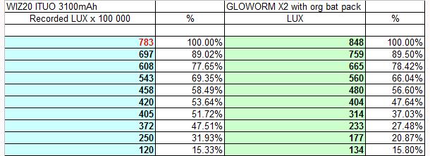 User 2 REVIEW - ITUO WIZ20 twin xm-l2 u3 1500 lumens wireless bike light-wiz20incremental1.jpg