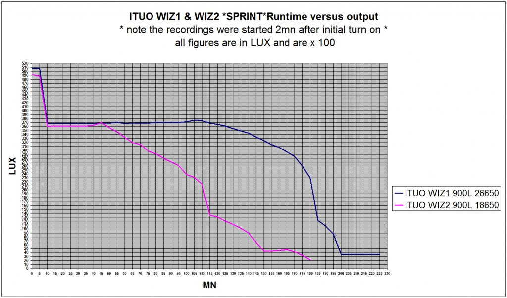 Full Review: ITUO WIZ 1 & 2 900 Lumens USB rechargeable and wireless bicycle light-wiz900graph.jpg