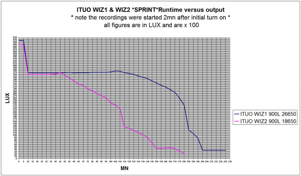 CAt User Review: Wiz 1 : ( Self-Contained 26650 Li-ion Bike Lamp / Torch )-wiz900graph.jpg