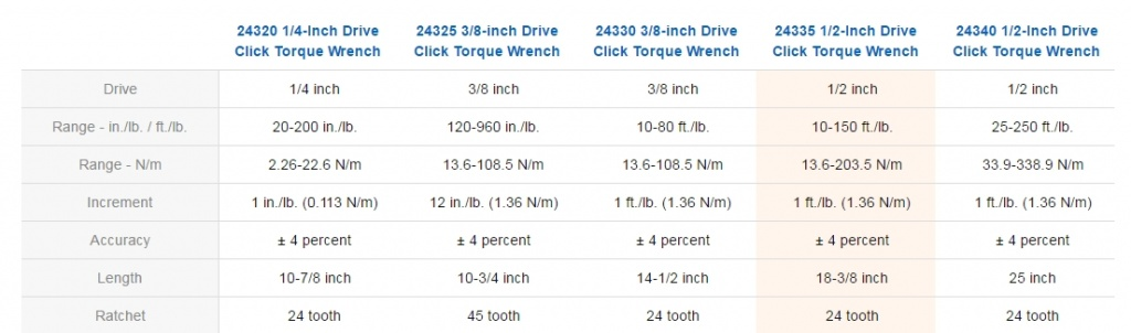 So which Torque wrenches should I get?-wrench.jpg