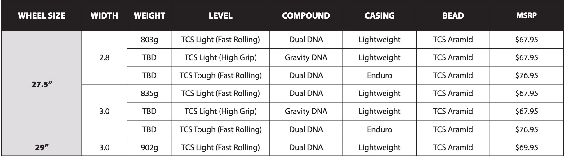 A chart detailing price, compound, casing, and weight for the new WTB Ranger.