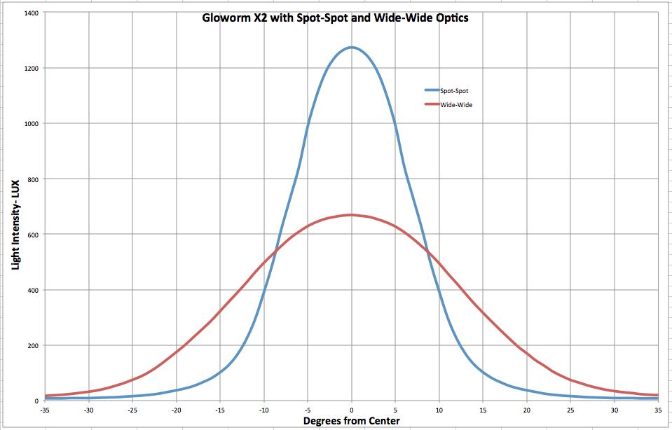 Introducing Gloworm X2 - New Dual XM-L LED light system-x2-ssvsww.png