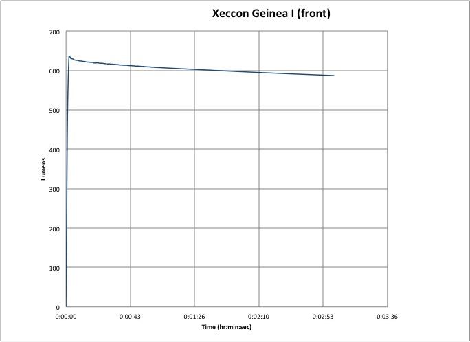 Xeccon Geinea I Lumen-Hour Graph