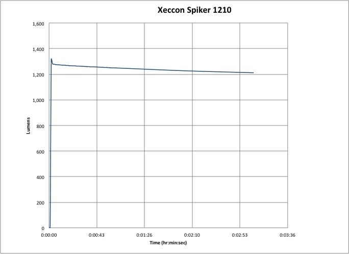 Xeccon Spiker 1210 Lumen-Hour Graph