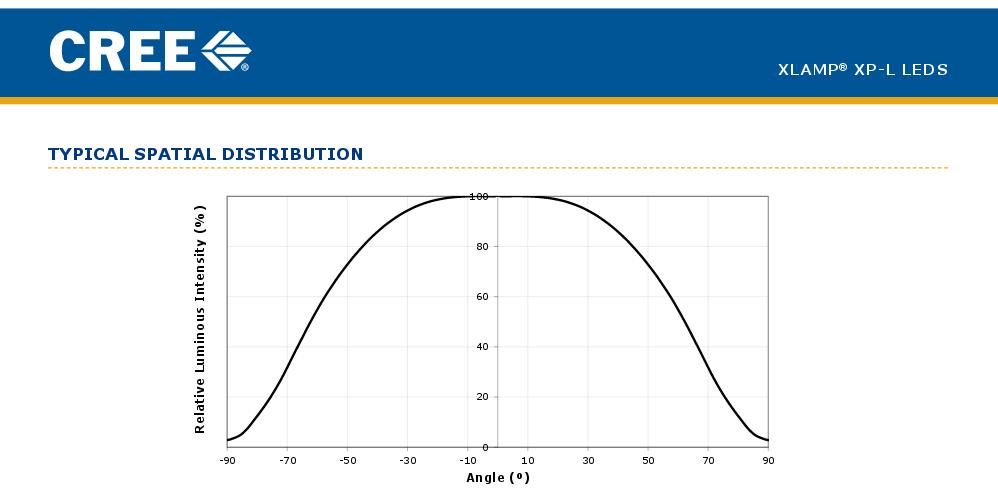 Original/Real Yinding YD 2xU2 found-xp-l-spatial-distribution.png