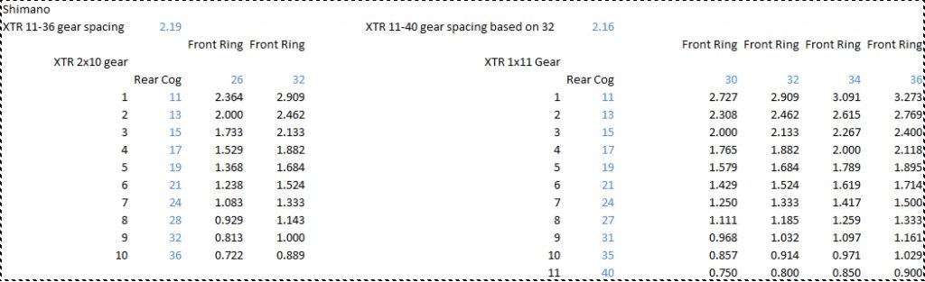 XTR 1x11 gearing: Handy Chart for what chain ring to buy based on XTR 2x10 gears-xtr_26_32.jpg